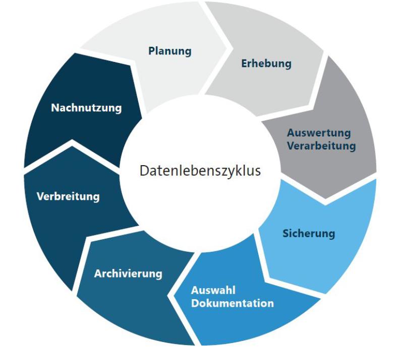 eScience-Büro   Digitale Forschung